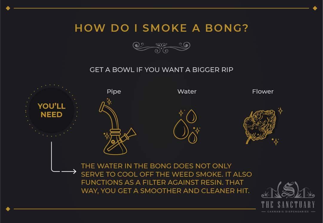 How do I smoke a bong?