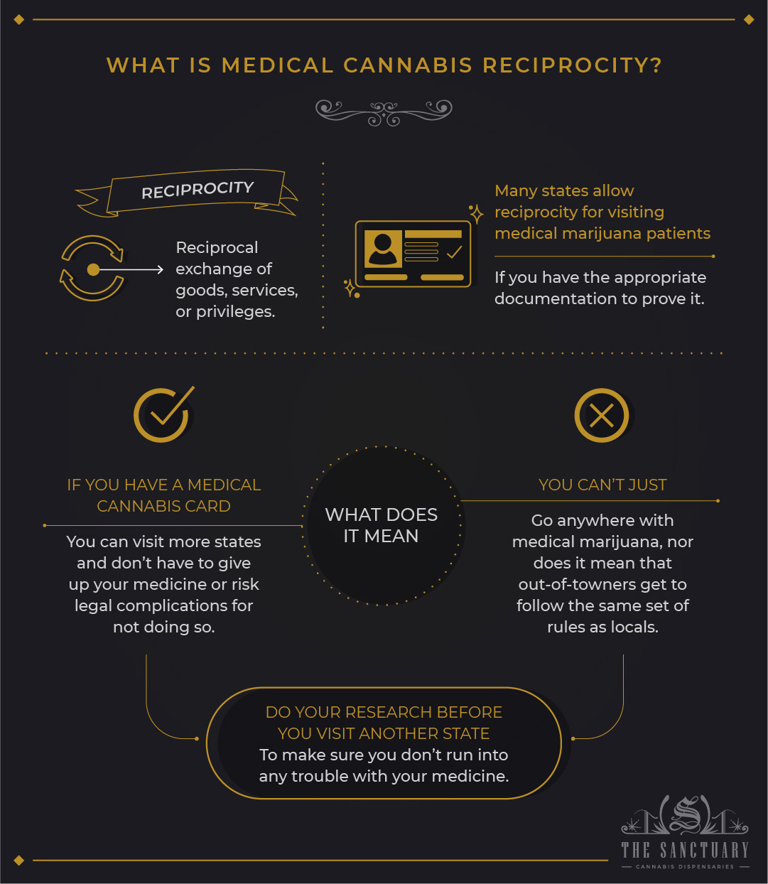 What is medical cannabis reciprocity