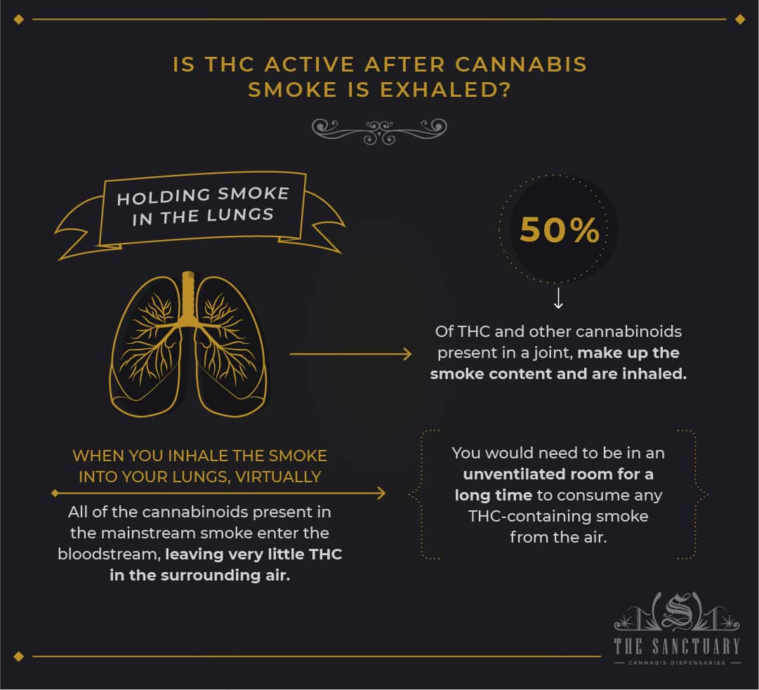 Is THC active after cannabis smoke is exhaled