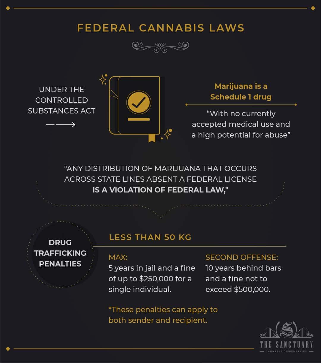Federal cannabis laws