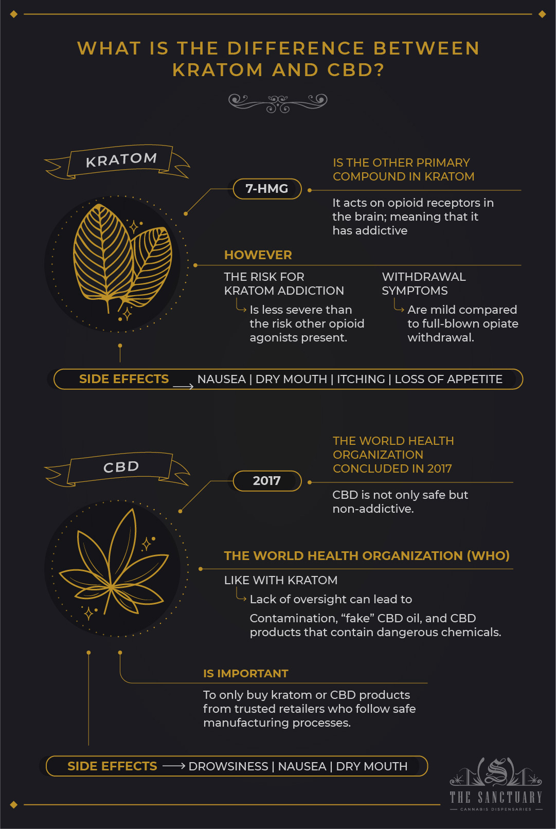 What is the difference between kratom and CBD?