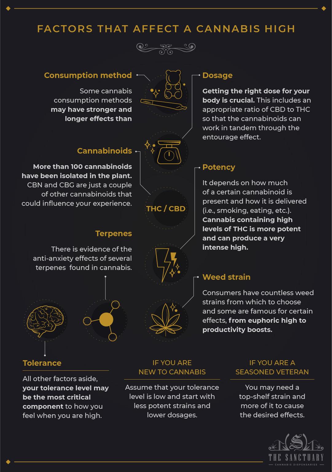 Factors that affect a cannabis high