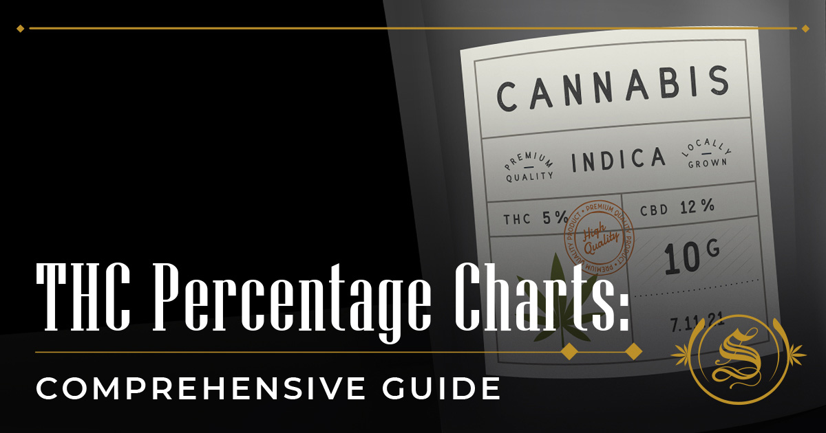 THC Percentage Charts: Comprehensive Guide